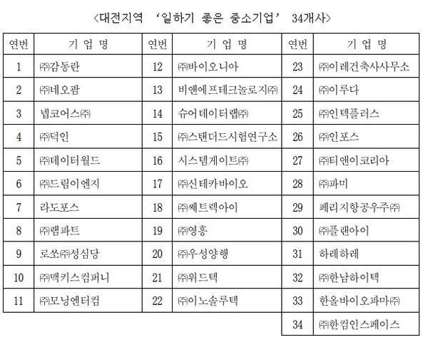 대전지역 '일하기 좋은 중소기업' 34개사 / 대전상공회의소 제공